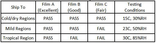 Table 7. Candidate film testing conditions and results