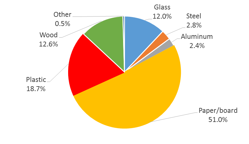 Figure 2. U.S. packaging materials use in 2014 (U.S. EPA, 2016)