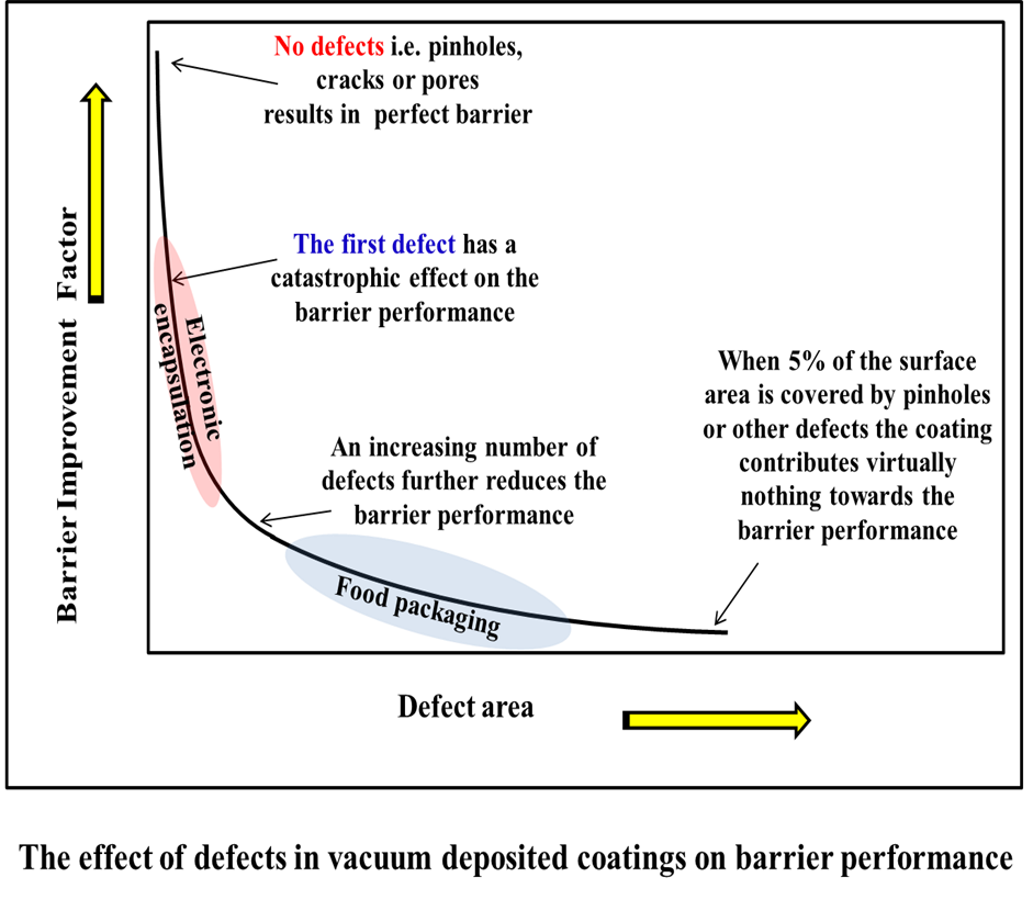 schematic showing pinholes are detrimental to the barrier coating