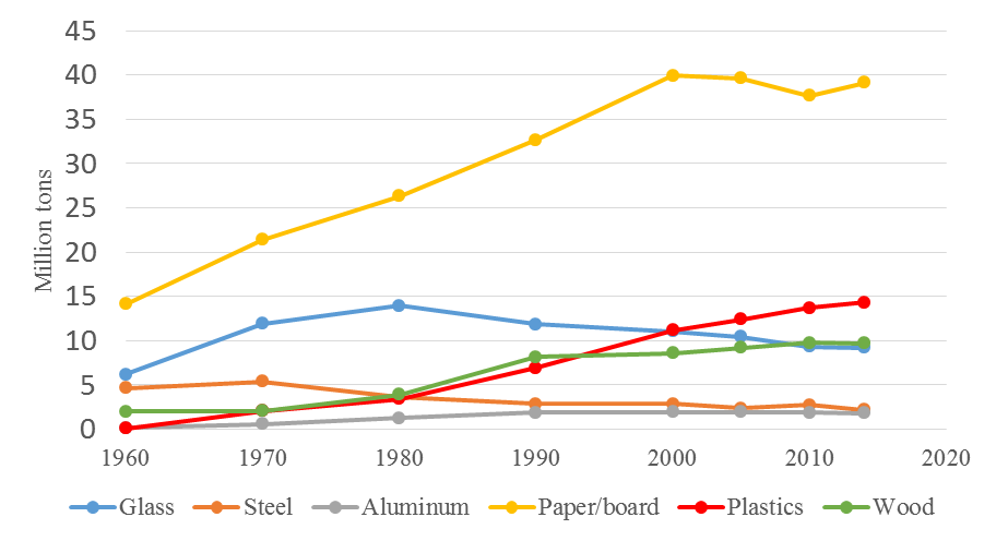 Figure 1. Packaging material changes over time in the U.S. (U.S. EPA, 2016)