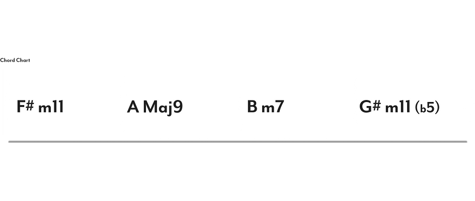 Chart_F#_Aeolian_Module_1f_3chord_4chord