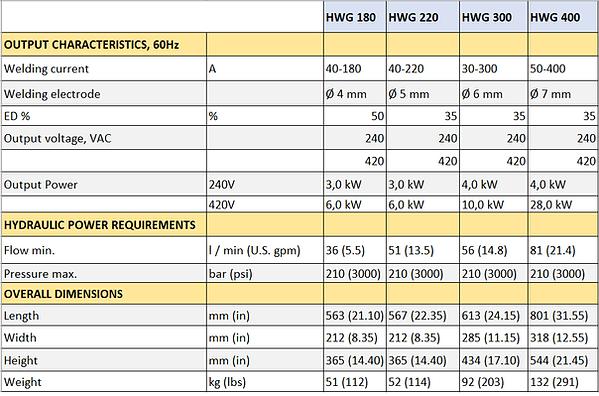 HWG 60Hz Datasheet New.png