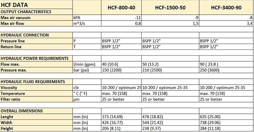 HCF Centrifugal Fan Data.png