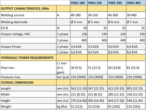 HWG 50hz Datasheet New.png