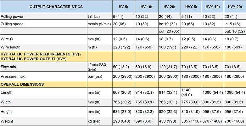 HV and HVY Data Sheet.png