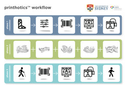printhotics™ workflow_FA