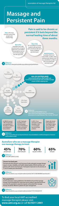 AMT Massage and Persistent Pain Infograp