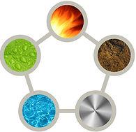 5-feng-shui-elements.jpg