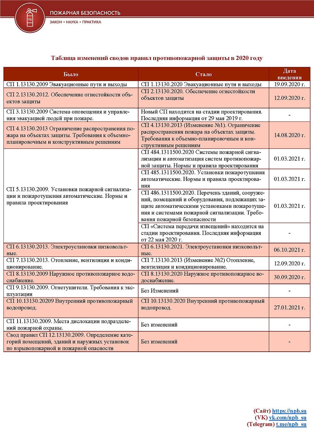 tablica-izmenenij-svodov-pravil-protivopozharnoj-zashchity-v-2020-2021-godakh