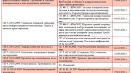 Таблица изменений сводов правил противопожарной защиты в 2020-2021 годах