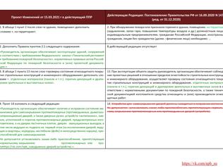 Проект изменений от 15.03.2021 г. в действующий ППР наглядно