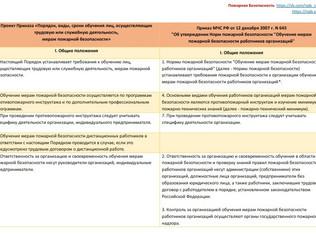 Сравнение Приказа N 645 Об утверждении Норм пожарной безопасности и нового Приказа