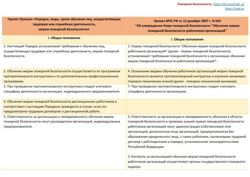 sravnenie-prikaza-n-645-ob-utverzhdenii-norm-pozharnoj-bezopasnosti-i-novogo-prikaza
