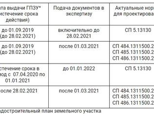 Письмо Главгосэкспертиза от 28.01.2021 г. о разъяснении о порядке перехода с СП 5 на СП 484