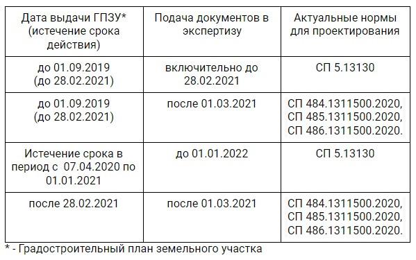 pismo-glavgosehkspertiza-ot-28012021-g-o-razyasnenii-o-poryadke-perekhoda-s-sp-5-na-sp-484