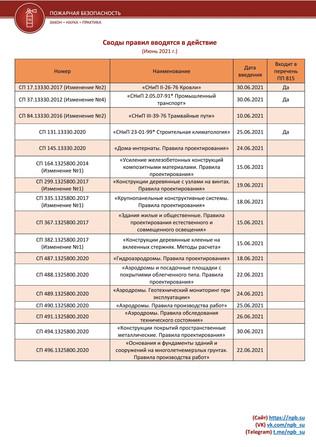 Полный перечень сводов правил, которые вводятся в июне 2021 г. с датами и архивом документов