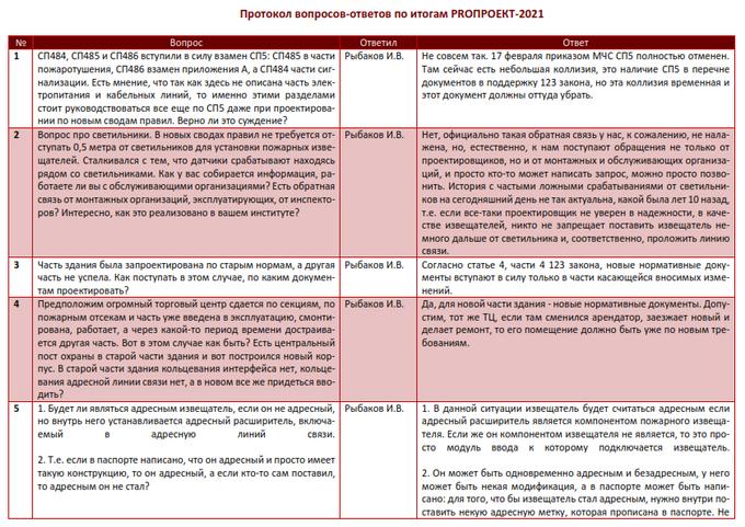 Протокол ответов ФГБУ ВНИИПО МЧС России по СП 484, 485, 486