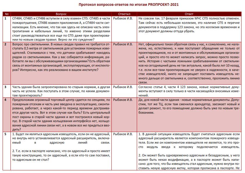 protokol-otvetov-fgbu-vniipo-mchs-rossii-po-sp-484-485-486