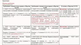 Сравнительная таблица постановления 1521 и нового постановления 985