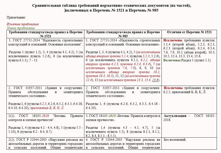 sravnitelnaya_tablica_1521_985