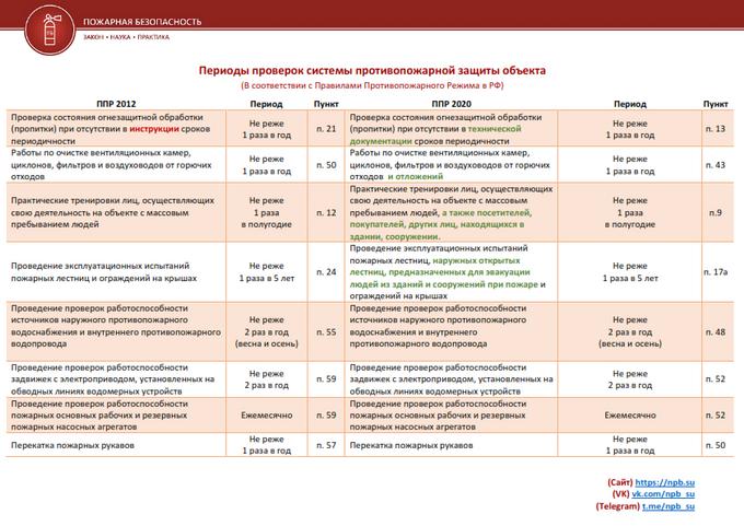 Информация о сроках проведениях разных проверок в соответствии с ППР 2020 и их сравнение с ППР 2012