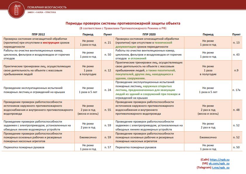sroki-provedeniya-proverok-i-ikh-sravnenie-ppr-2012-i-ppr-2020