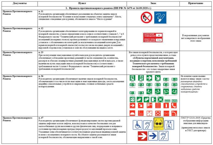 Таблица. Обязательные Знаки Безопасности, которые регламентируется ППР 2020 и Перечень №1190