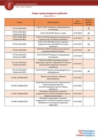 Перечень сводов правил, которые вводятся в июле 2021 г. с датами и архивом документов