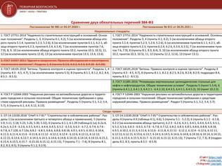 Сравнение двух обязательных перечней 384-ФЗ