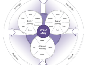 What is the Beliefonomics Storytelling Framework?