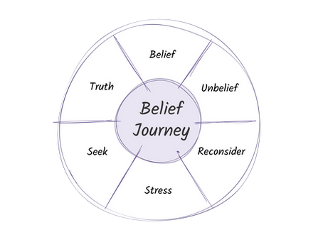 The Belief Journey, what is it? One of three secret dials to unlock purpose and profit
