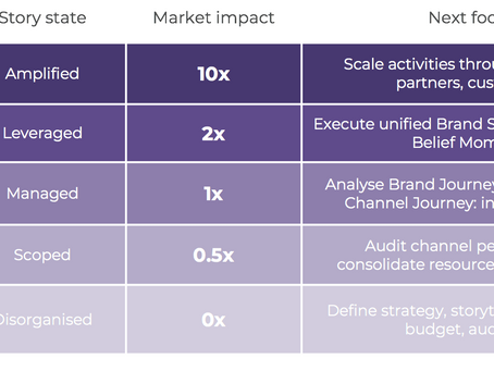 Beliefonomics Brand Storytelling Index: increase market impact x 10