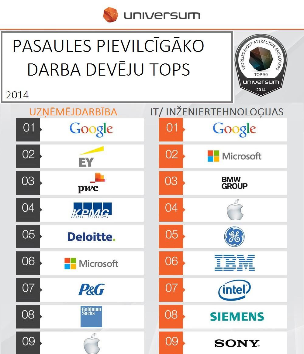 Pasaules TOP darba devēji 2014. gadā