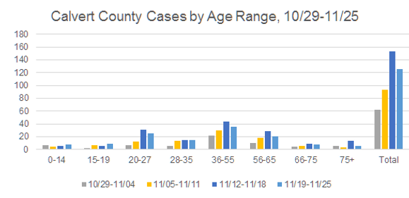 Cases by Range 11252020.png
