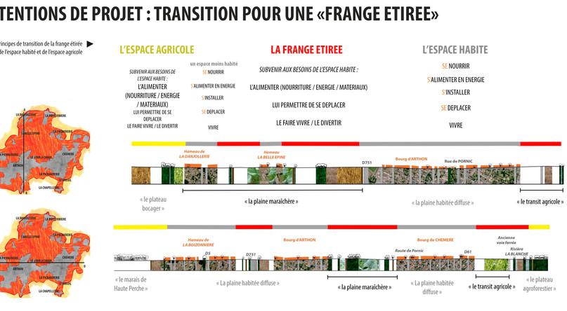 TPFE PAYSAGES RURBAINS EN TRANSITION, ÉTIRER LES FRANGES À CHAUMES-EN-RETZ