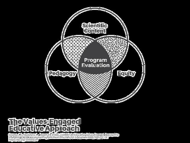 Values Engaged Educative Approach Venn Diagram