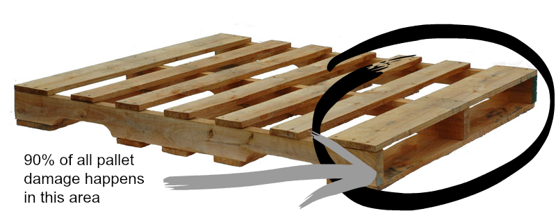 Pallet damage graphic where 90% of pallet damage occurs