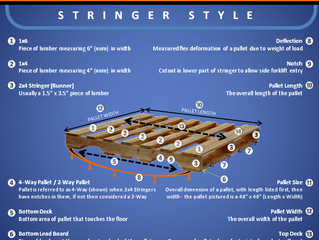 Say what? A laymen's guide to wood pallets (Infographic)