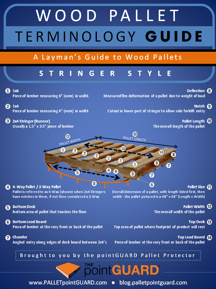 Wood Pallet Terminology Guide (Stringer)