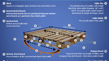 Get to know a block pallet better: A Laymen's Guide (INFOGRAPHIC)