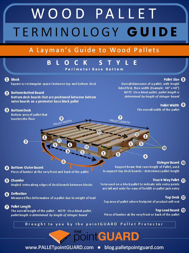 Wood Pallet Terminology Guide (Block)