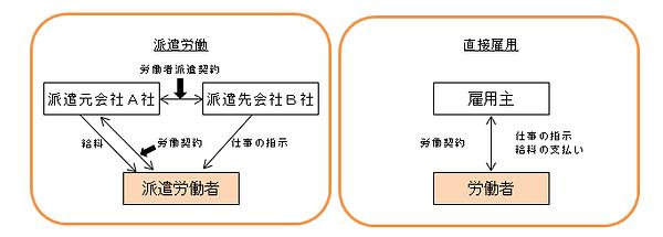 派遣労働と直接雇用の図