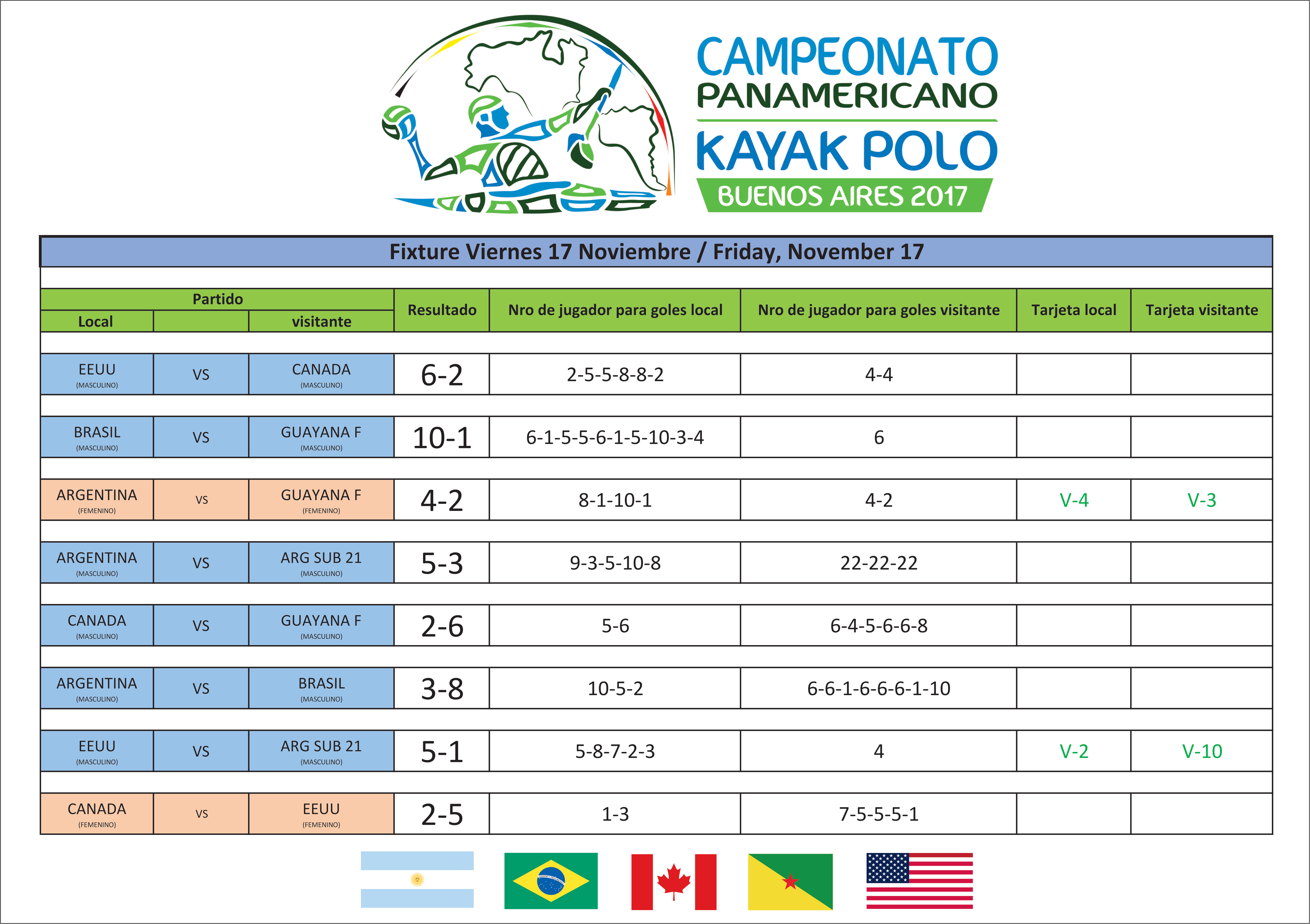 Viernes - Panamericano Kayak Polo