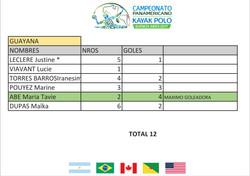 Guyana F. Goleadoras - Panamericano