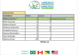 Argentina Goleadoras - Panamericano