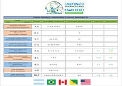 Domingo - Panamericano Kayak Polo