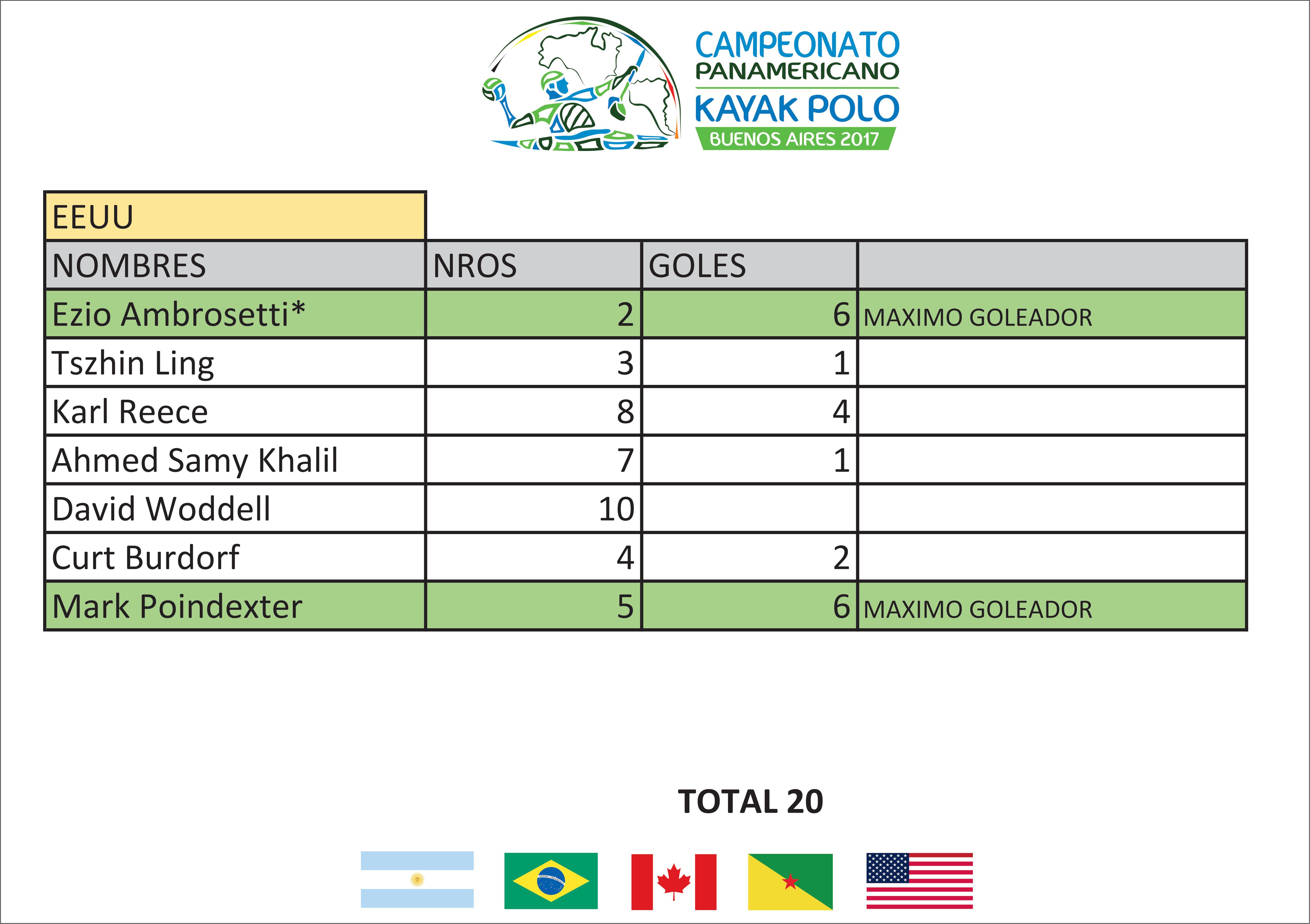 EEUU Goleadores - Panamericano