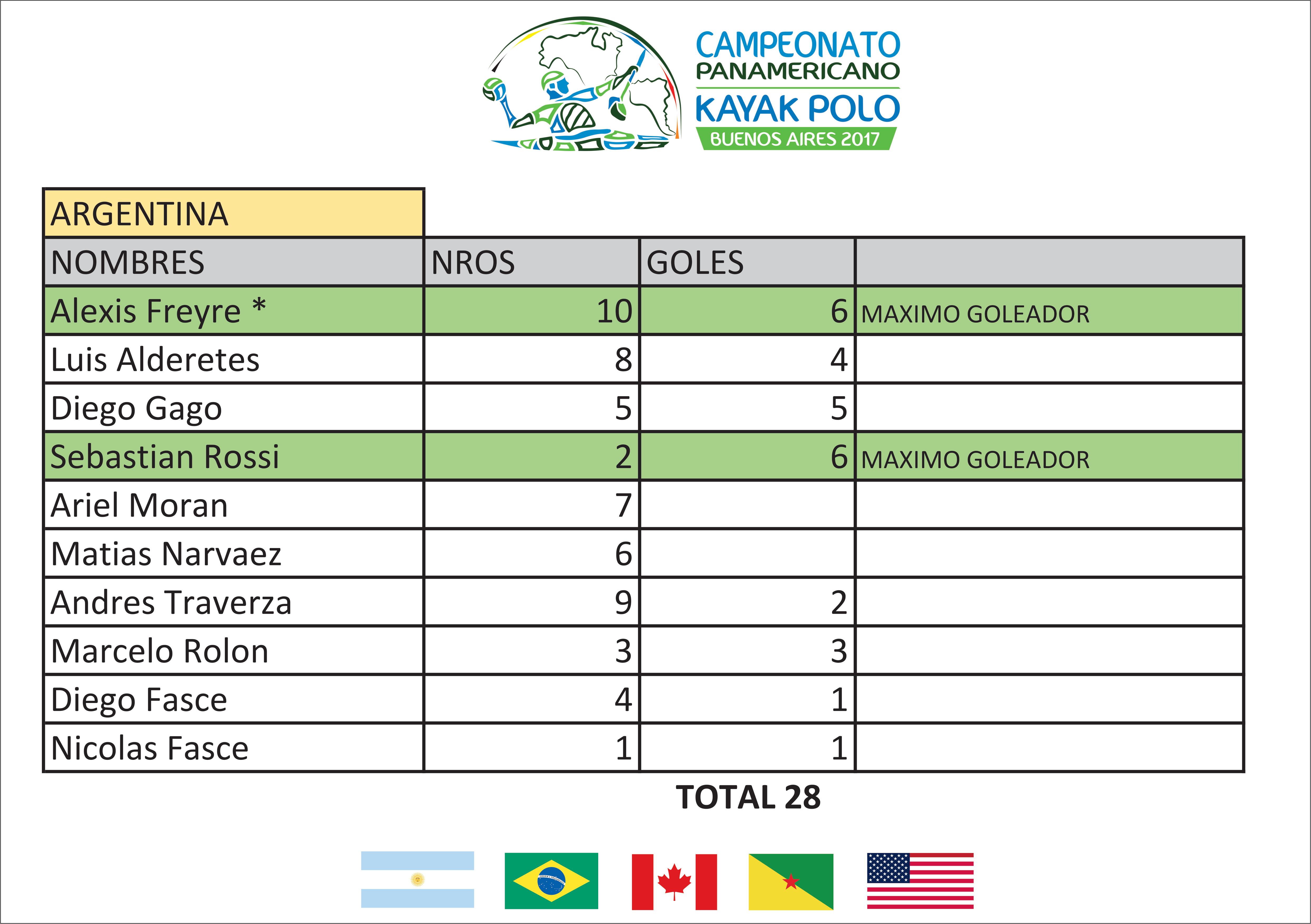 Argentina Goleadores - Panamericano