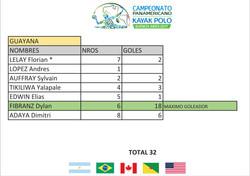 Guyana F. Goleadores - Panamericano