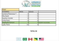 EEUU Goleadoras - Panamericano